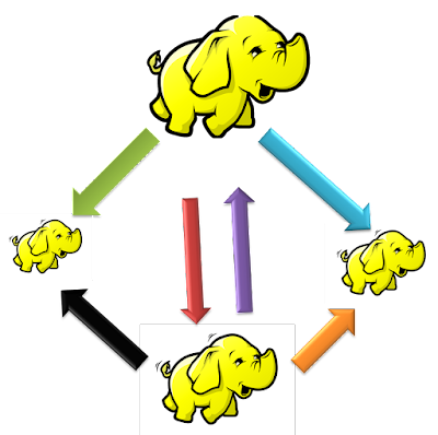 Hadoop Data Balancing