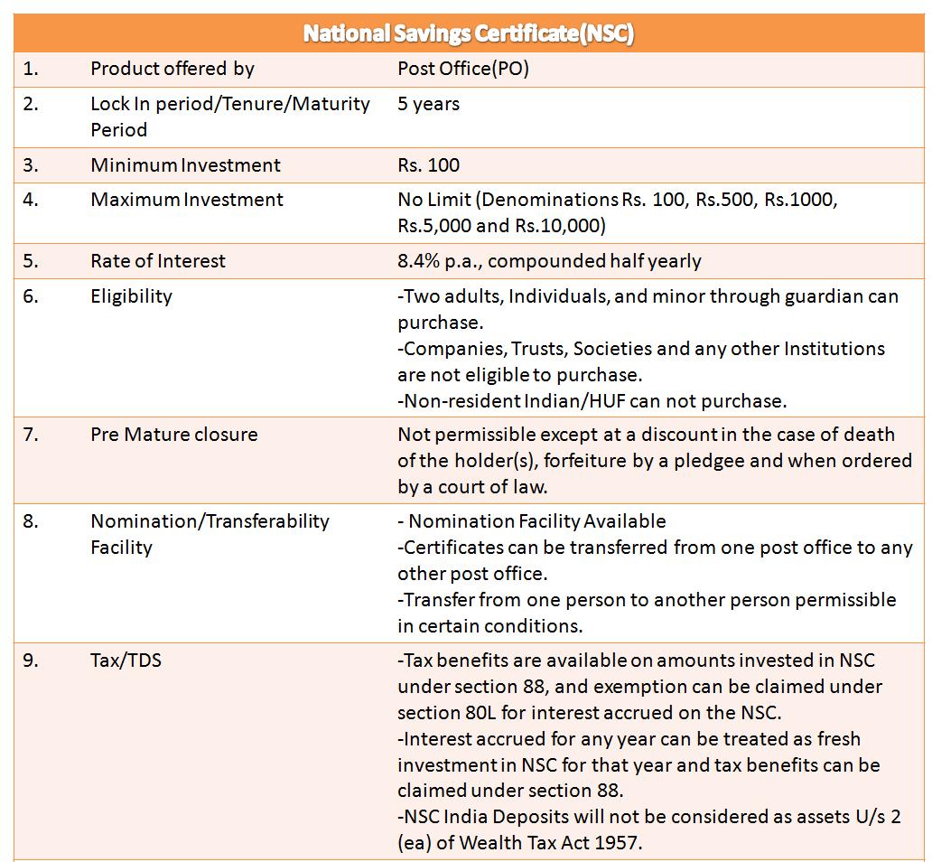 Financial planning academy what is national savings certificate featurescharacteristics of national savings certificate nsc 1betcityfo Choice Image