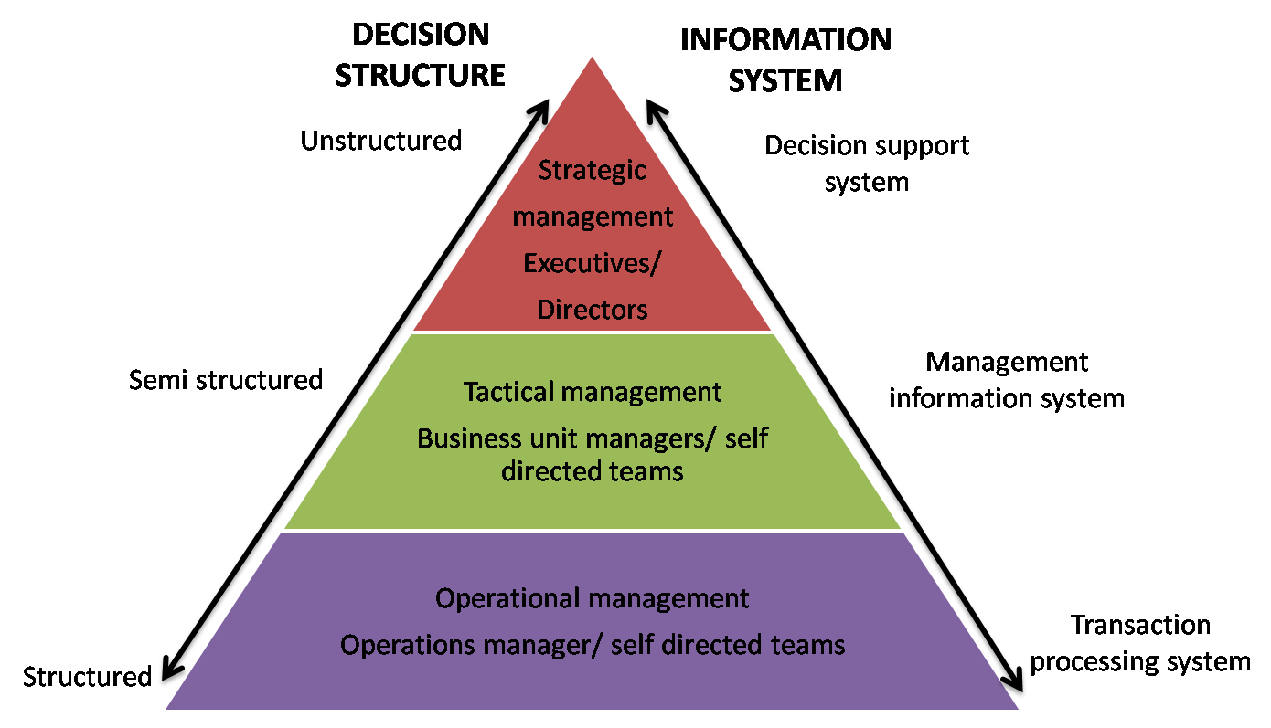 major systems used in an organization Start studying mis learn the three major categories of factors are organization and impact of information systems used by managers and employees in.