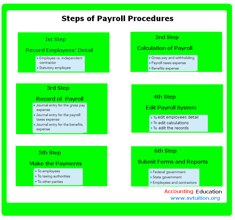 Payroll Procedures | Accounting Education