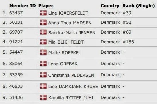 Daftar Skuad Tim Inti Denmark Uber Cup 2014