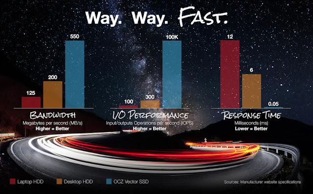 perbedaan kecepatan, input output performance dan waktu respon hdd vs ssd