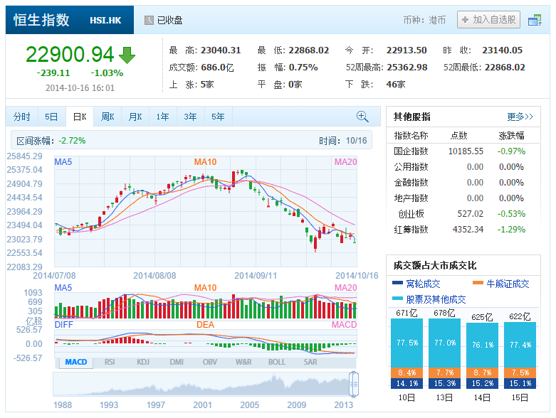 中国株コバンザメ投資 香港ハンセン指数20141016