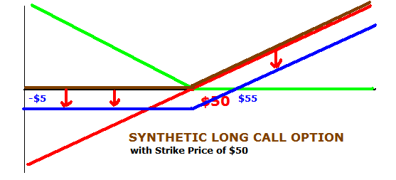 Long call option trading