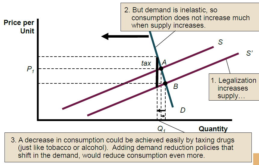 essay on drug legalization