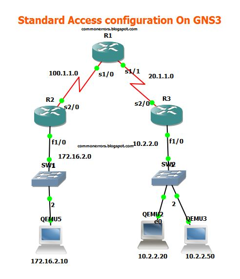 Gns3 Labs Ccnp Ccna Labs Ccna Access List Configuration Example