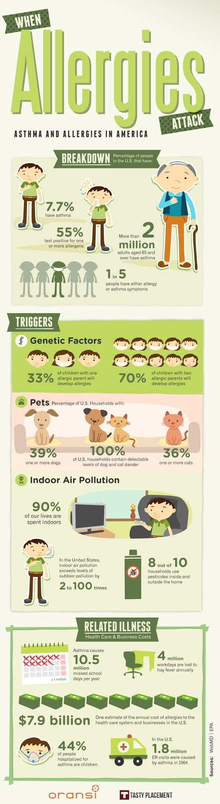 Allergy Infographic