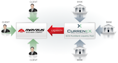 Currenex Broker