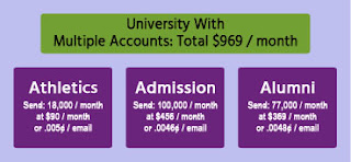 A University may have three departments each with their own account, spending $969 total.