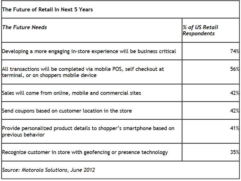 One Step Retail Solutions Blog What Retailers Are Saying
