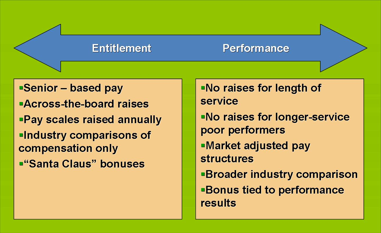 proposal on a compensation and benefits Compensation and benefits plan between the city of tracy and the department heads july 1, 2012 through june 30, 2015 amended per council resolution #2013-199.
