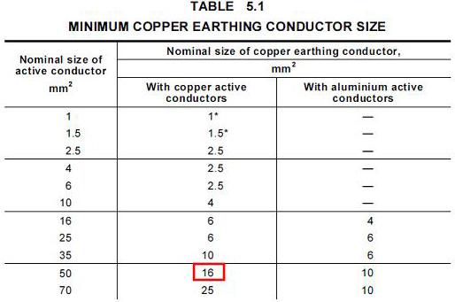 Cable sizing calculation part 3 guide to electrical engineering calculating impedance for 250m 16mm2 copper earth conductor gives greentooth Image collections