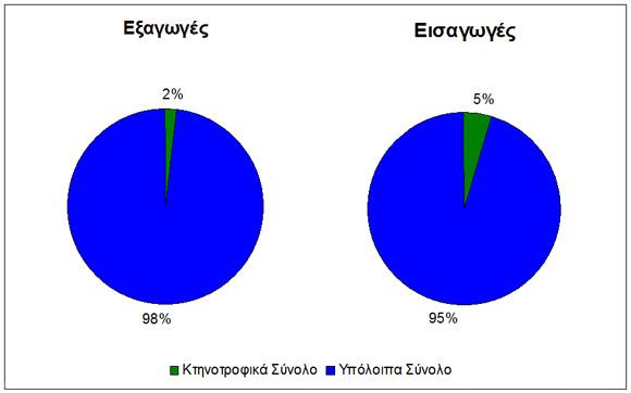 Εισαγωγές - Εξαγωγές Κτηνοτροφικών Προϊόντων 2011