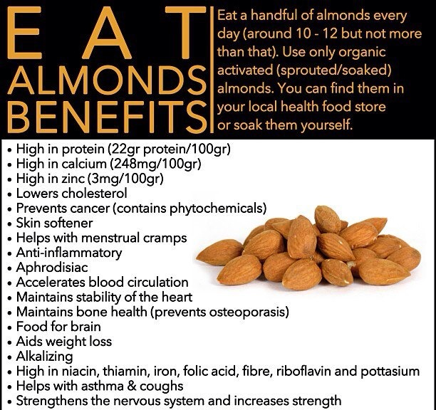 Eat Almonds