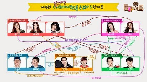 """《Roommate》第4回人物關係圖公開,""""偷走2NE1樸春心的3位男性出演者們?"""""""