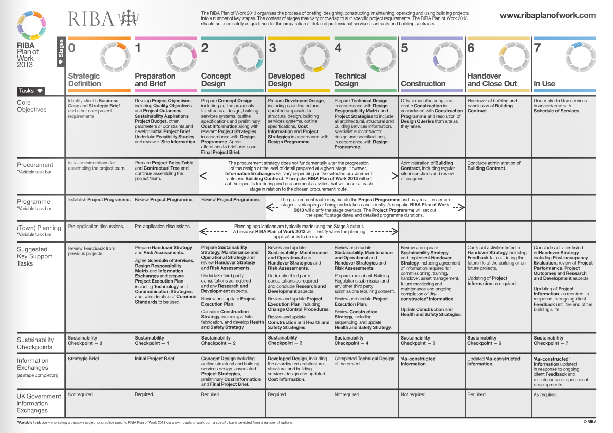 DesignBox Architecture: Innovation and the RIBA Plan of Work 2013
