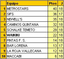 Clasificación FINAL 2011/2012