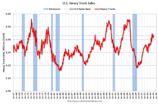 Update: U.S. Heavy Truck Sales