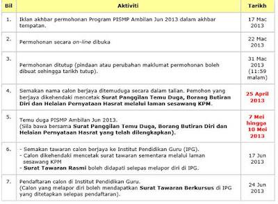 Tarikh Penting KPLSPM 2013