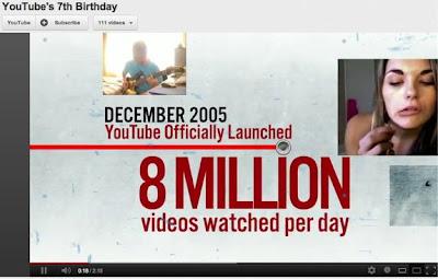 Video Ulang Tahun Youtube Ke 7 Tahun