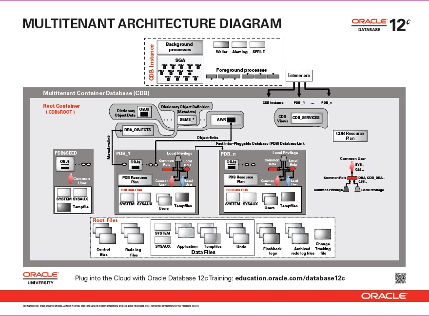 Nice Below Is Oracle Database 12c Multi Tenant Architecture Diagram: