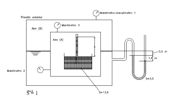 Ejercicio resuelto de estatica de fluidos manometro y vacuometro imagen 1 problema 3