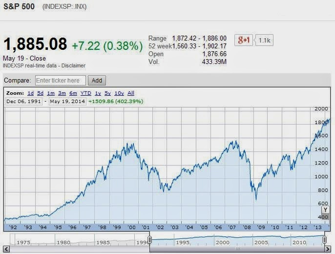 S&P 500, 6 December 1991 through 19 May 2014