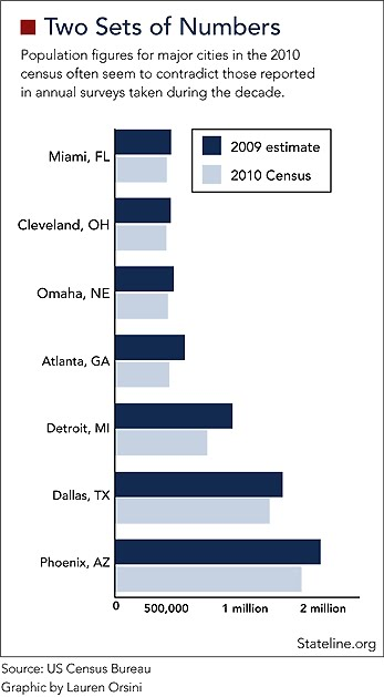 Two population counts by census bureau two different numbers the gap between city 2009 - Census bureau statistics ...