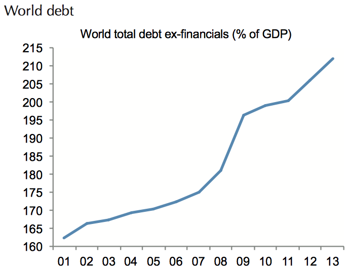 The Illusion of Deleveraging A Debt Lesson Not Learned