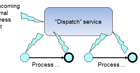#BPM for software architects - from monolith applications to explicit and executable #coordination of #microservices architecture