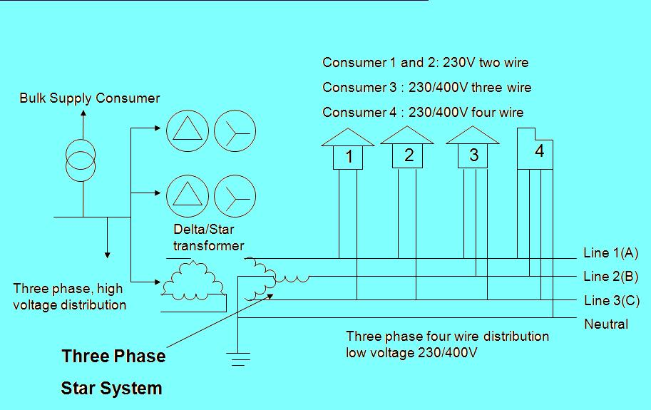 electricity stages in electricity distribution The 2001-3 electricity distribution price control review we provide an analysis of the effects of different stages of electricity sector9 were published in.