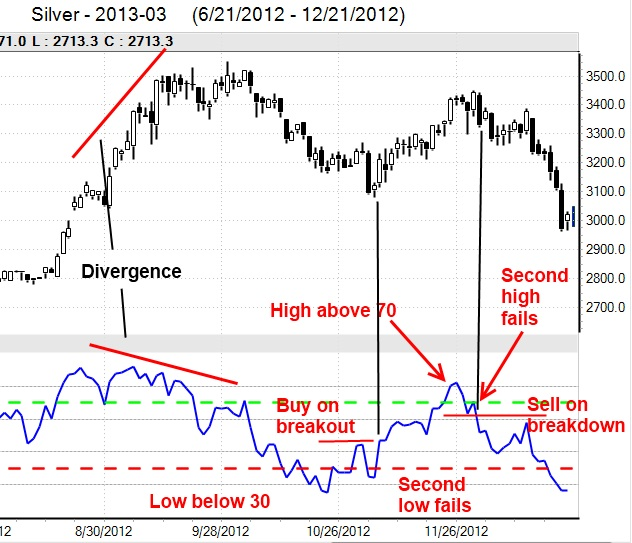 What is relative strength index in forex