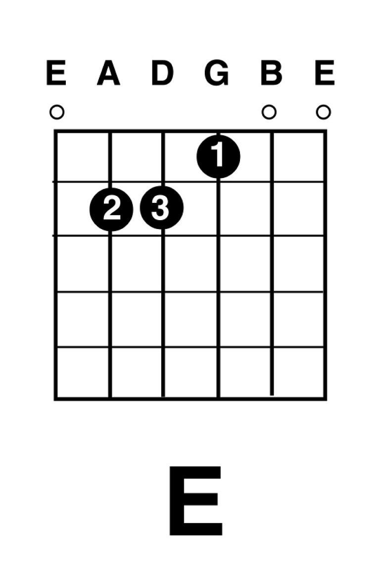 Beginning guitar june 2013 the next diagram is the e major chord go ahead give it a try paying attention to the indicated finger placement notice on this chord all six strings hexwebz Choice Image