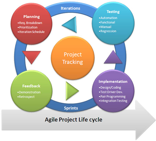 EA's Role in Agile Projects ~ Future of CIO