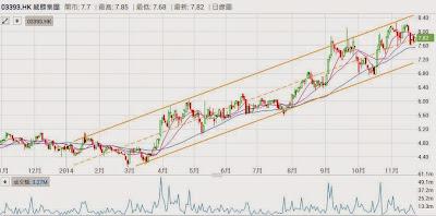 威勝集團 3393 股價 上升趨勢