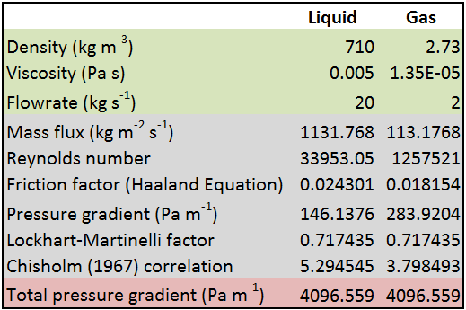 Calculating Two-Phase Pressure Drop with the Lockhart-Martinelli