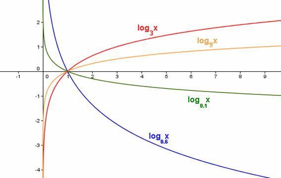 funciones logaritmicas dominio: