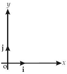 Vektor satuan i pada arah sumbu-x dan vektor satuan j pada arah sumbu-y.