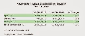 Television Media Average CPM Rate