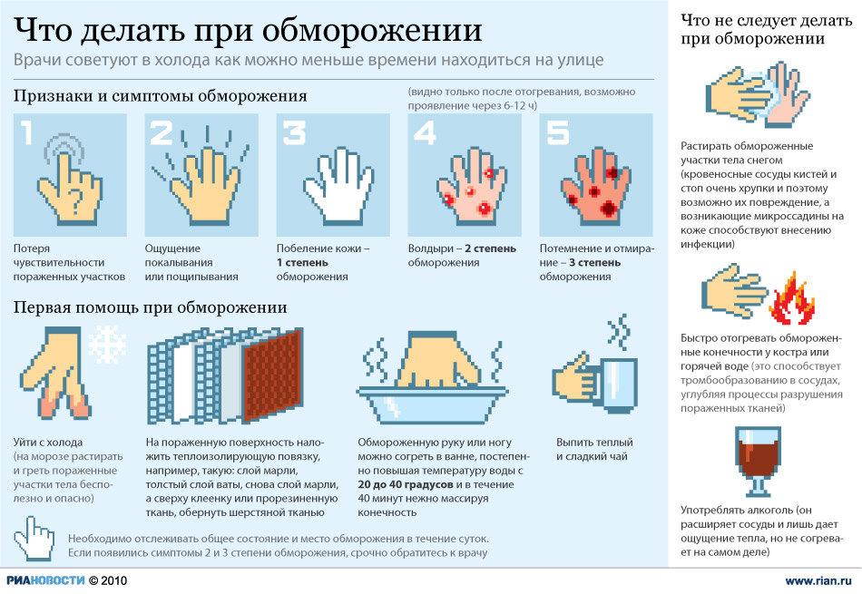 Что делать при обморожении? Инфографика.