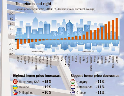 global housing bubble