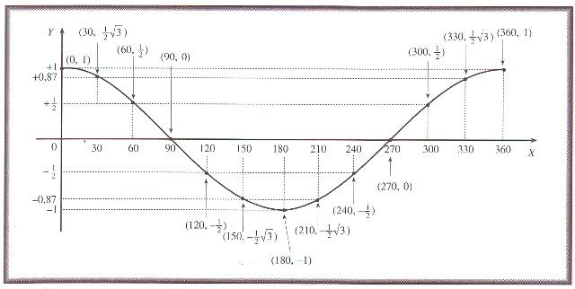 Gambar diagram cosinus block and schematic diagrams belajar matematika dan fisika grafik fungsi trigonometri rh belajarmatematikadanfisika blogspot com gambar diagram siklus hujan gambar diagram unit unit ccuart Gallery