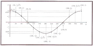 grafik fungsi cosinus