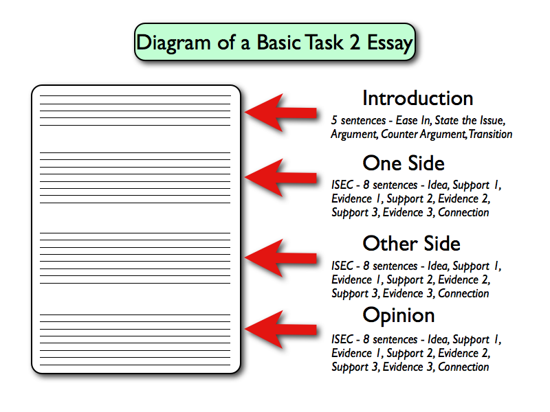 choosing university essay structure