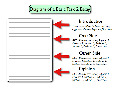 IELTS Writing Task 2 Essay Structures - IELTS Advantage