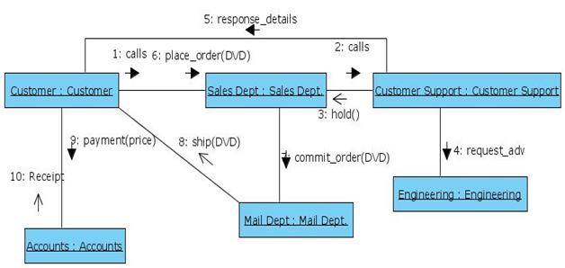 Collaboration Diagram for Online Shopping of DVD system