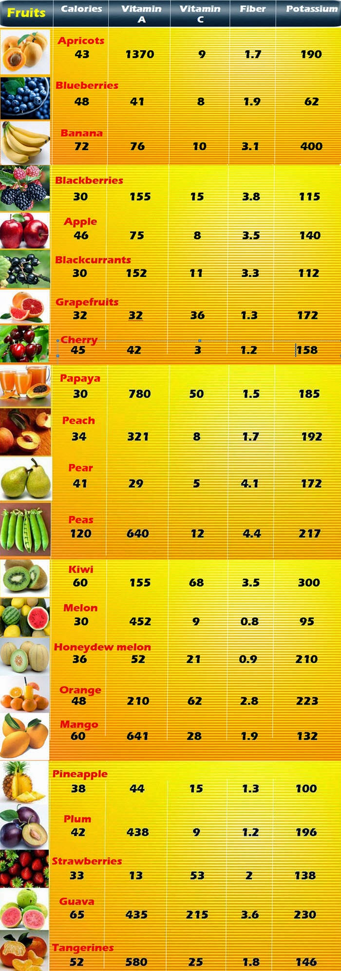 fruits and their benefits
