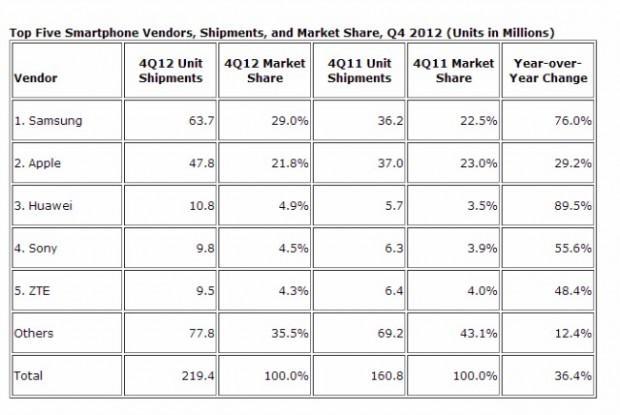 IDC Huawei es el tercer mayor fabricante de smartphones del mundo