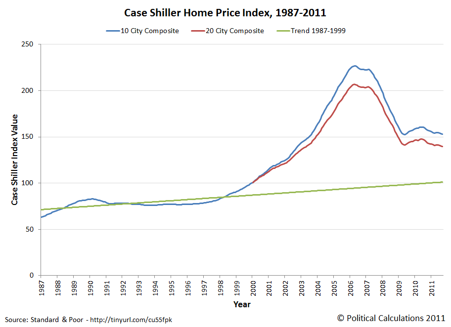 Case Shiller Home Price Index, January 1987-September 2011