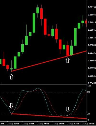 Forex market prediction